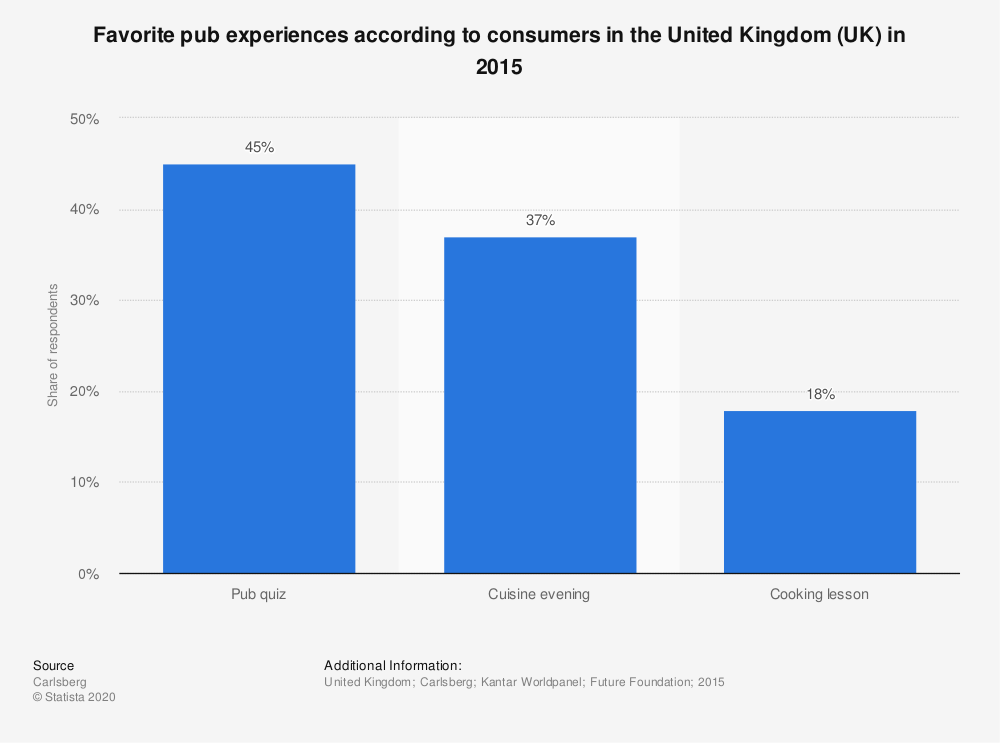 Statistic: Favorite pub experiences according to consumers in the United Kingdom (UK) in 2015 | Statista