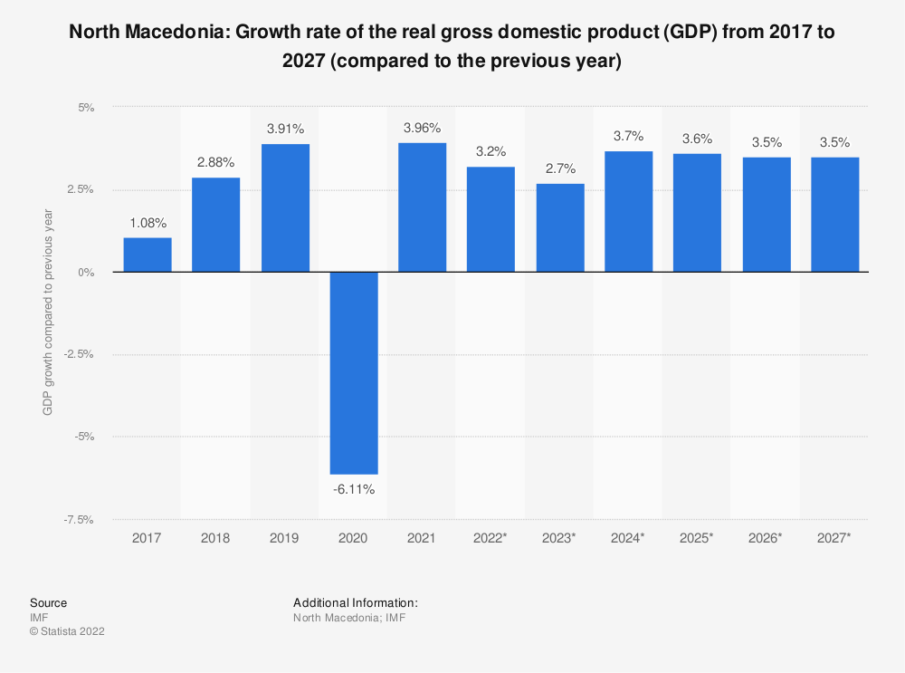 Statistic: North Macedonia: Growth rate of the real gross domestic product (GDP) from 2014 to 2024 (compared to the previous year) | Statista