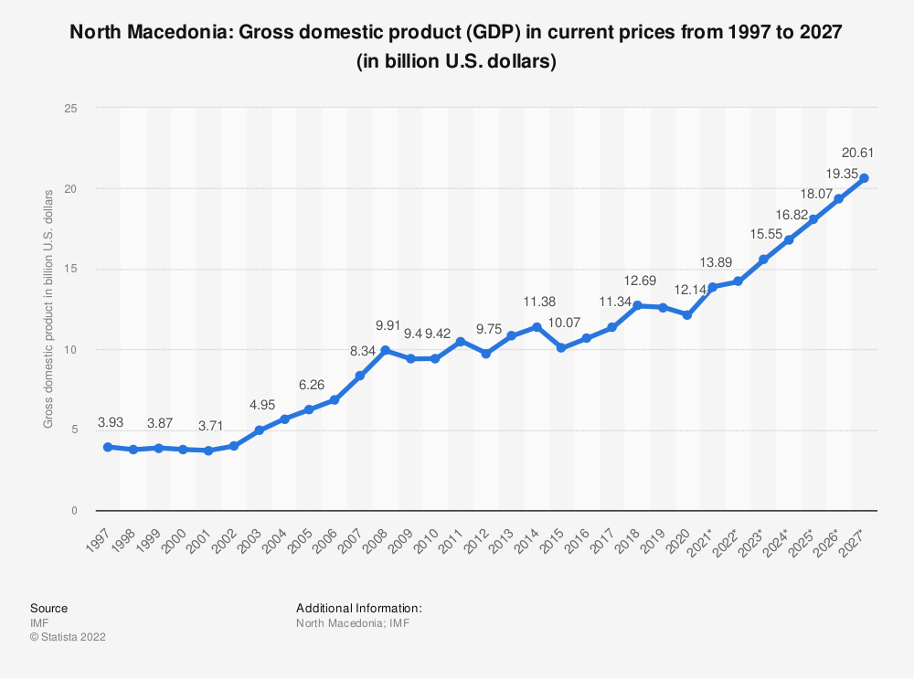Statistic: North Macedonia: Gross domestic product (GDP) in current prices from 1994 to 2021 (in billion international dollars) | Statista