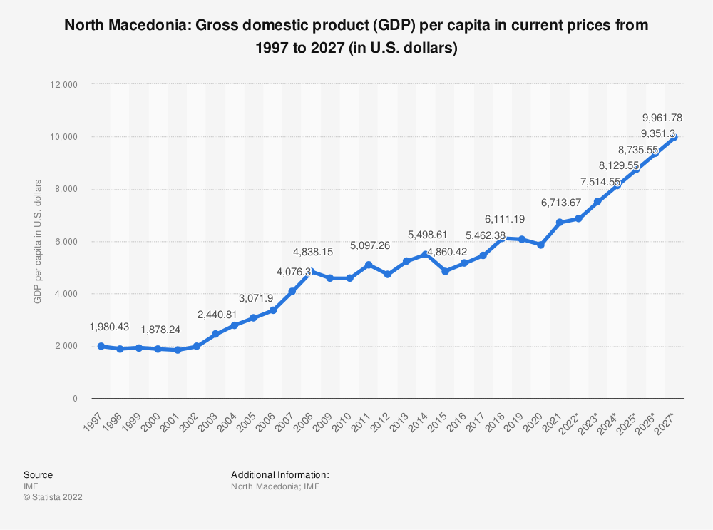 Statistic: North Macedonia: Gross domestic product (GDP) per capita in current prices from 1994 to 2024 (in U.S. dollars) | Statista