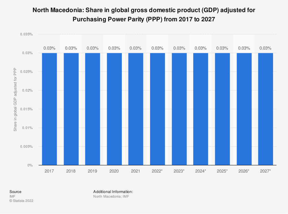Statistic: North Macedonia: Share in global gross domestic product (GDP) adjusted for Purchasing Power Parity (PPP) from 2014 to 2024   Statista