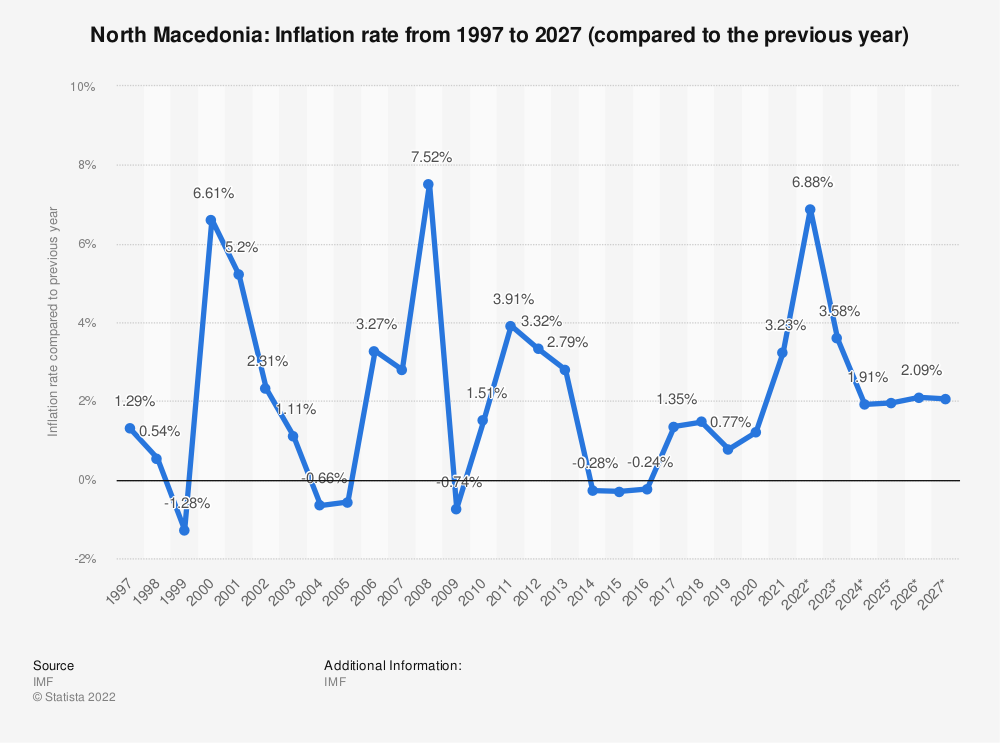 Statistic: North Macedonia: Inflation rate from 1994 to 2024 (compared to the previous year) | Statista