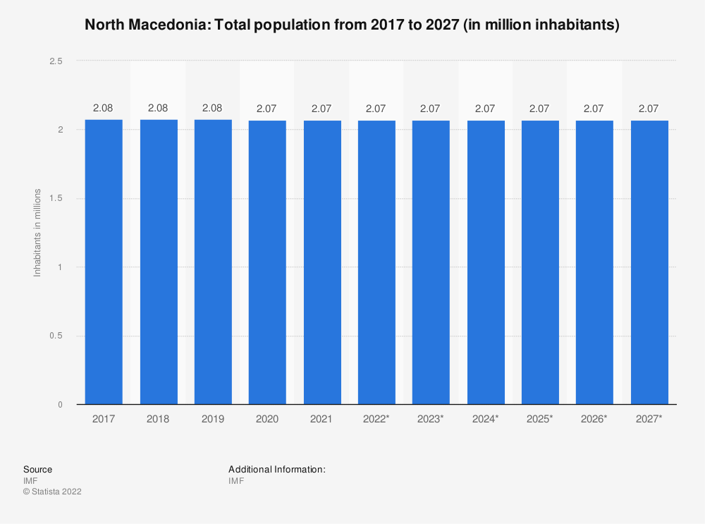 Statistic: North Macedonia: Total population from 2014 to 2024 (in million inhabitants) | Statista