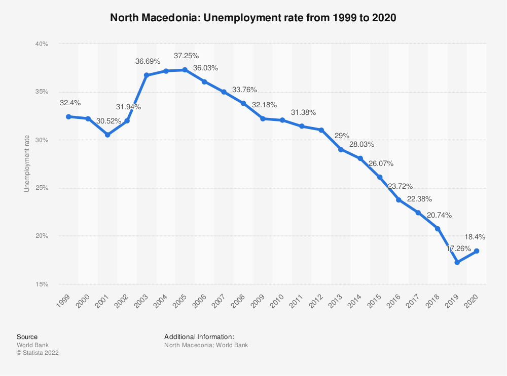 Statistic: Macedonia: Unemployment rate from 2007 to 2017 | Statista