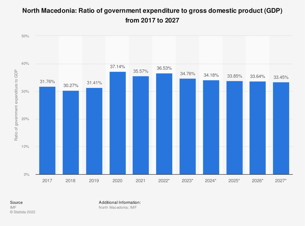 Statistic: North Macedonia: Ratio of government expenditure to gross domestic product (GDP) from 2014 to 2024 | Statista
