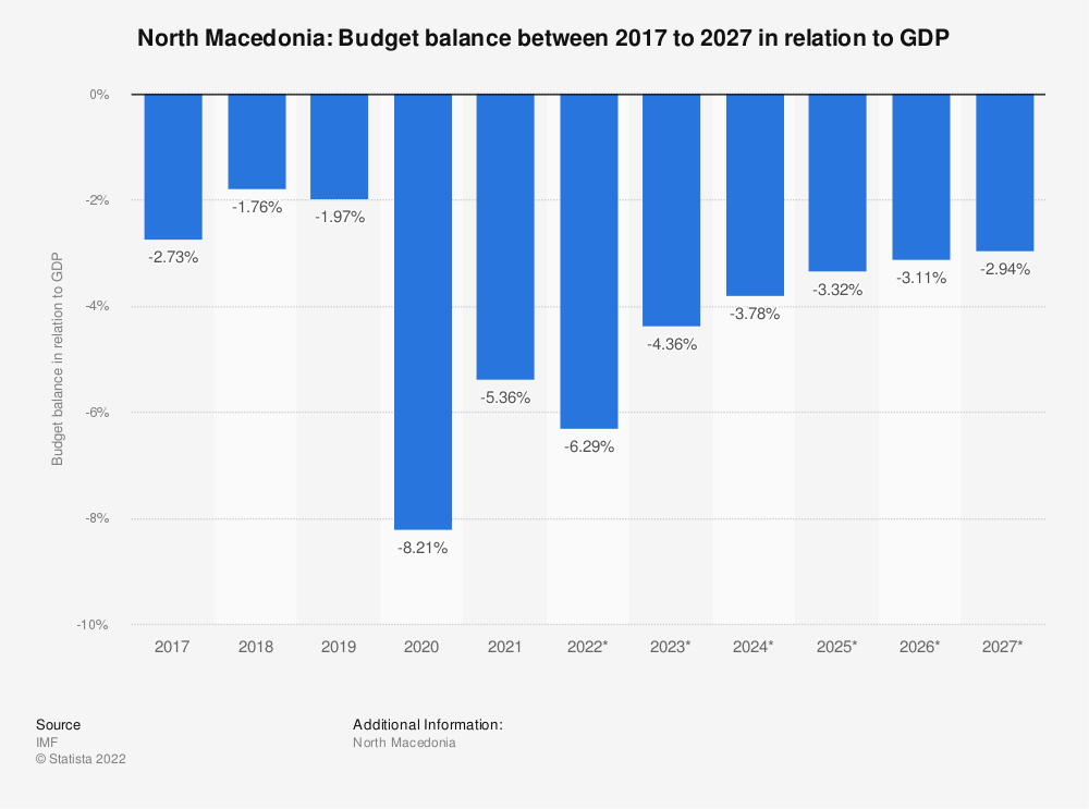 Statistic: North Macedonia: Budget balance between 2014 to 2024 in relation to GDP | Statista