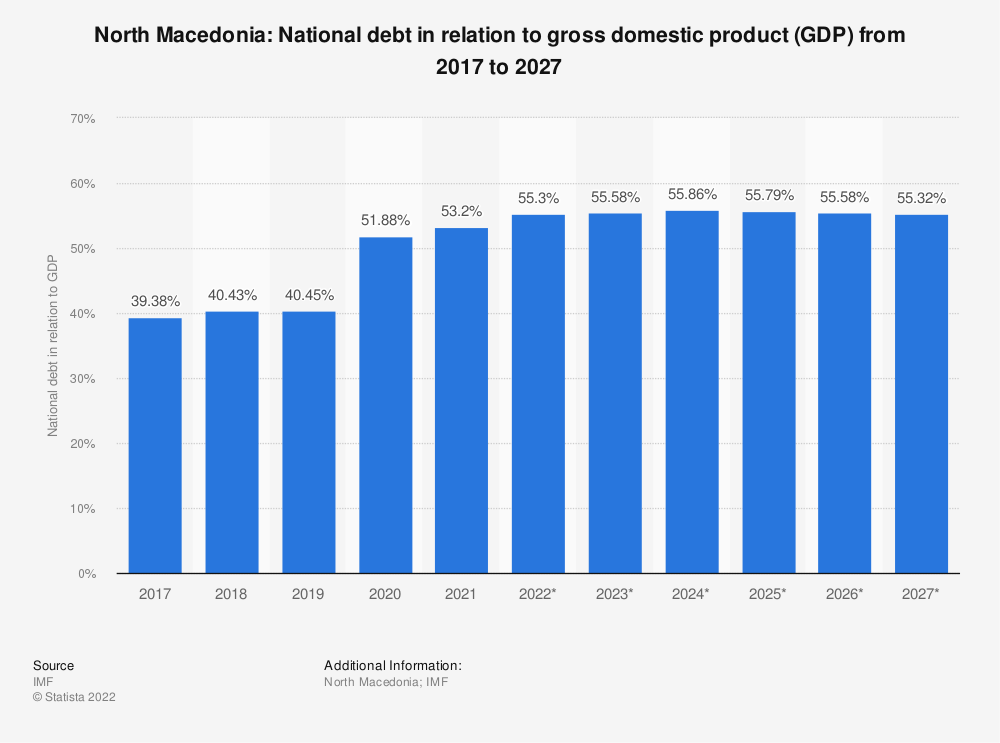 Statistic: North Macedonia: National debt in relation to gross domestic product (GDP) from 2014 to 2024 | Statista