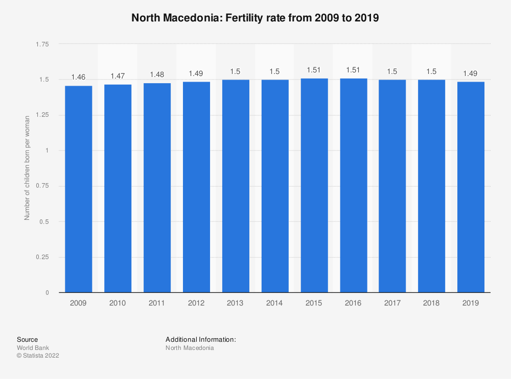 Statistic: North Macedonia: Fertility rate from 2008 to 2018 | Statista