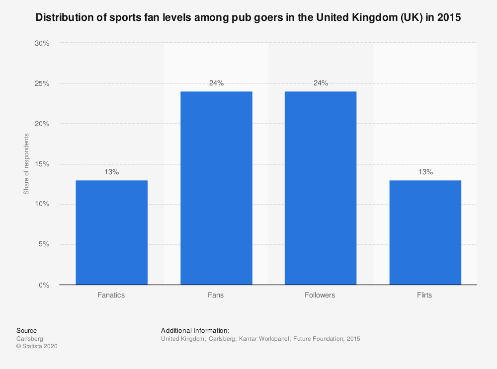 Statistic: Distribution of sports fan levels among pub goers in the United Kingdom (UK) in 2015 | Statista