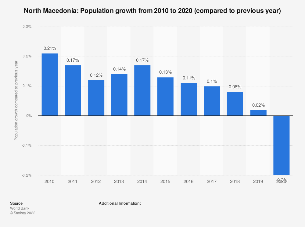 Statistic: North Macedonia: Population growth from 2007 to 2017 (compared to previous year) | Statista