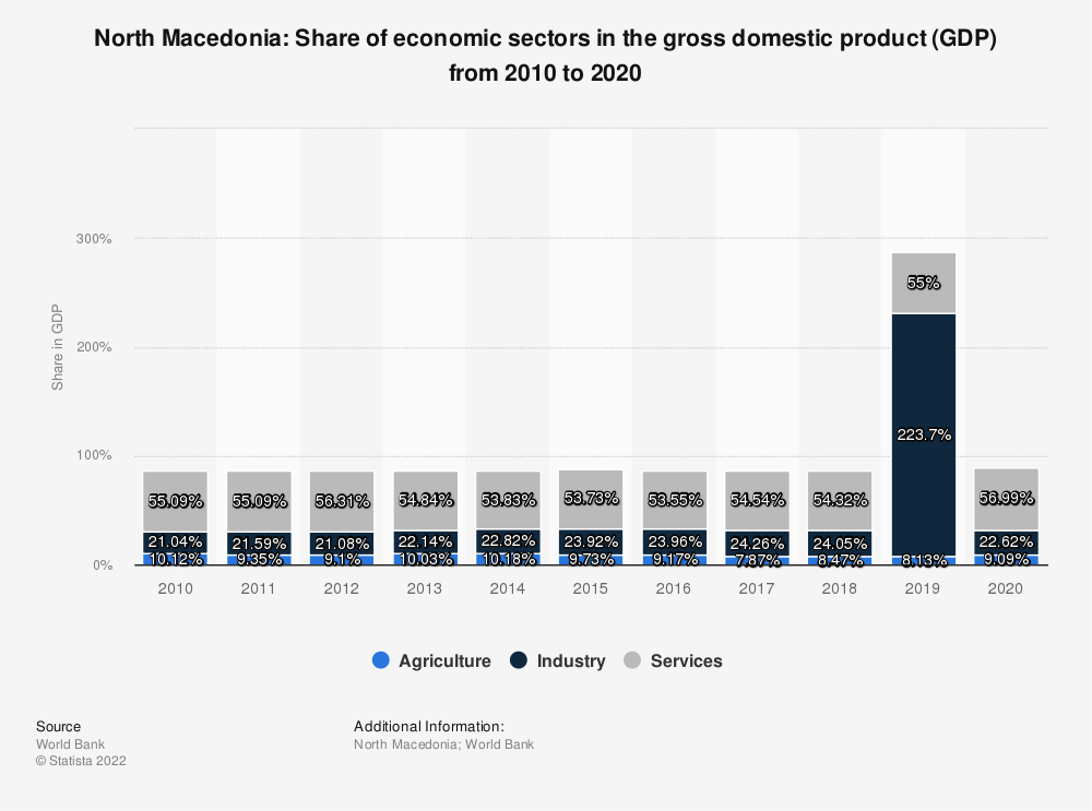 Statistic: North Macedonia: Share of economic sectors in the gross domestic product (GDP) from 2007 to 2017 | Statista