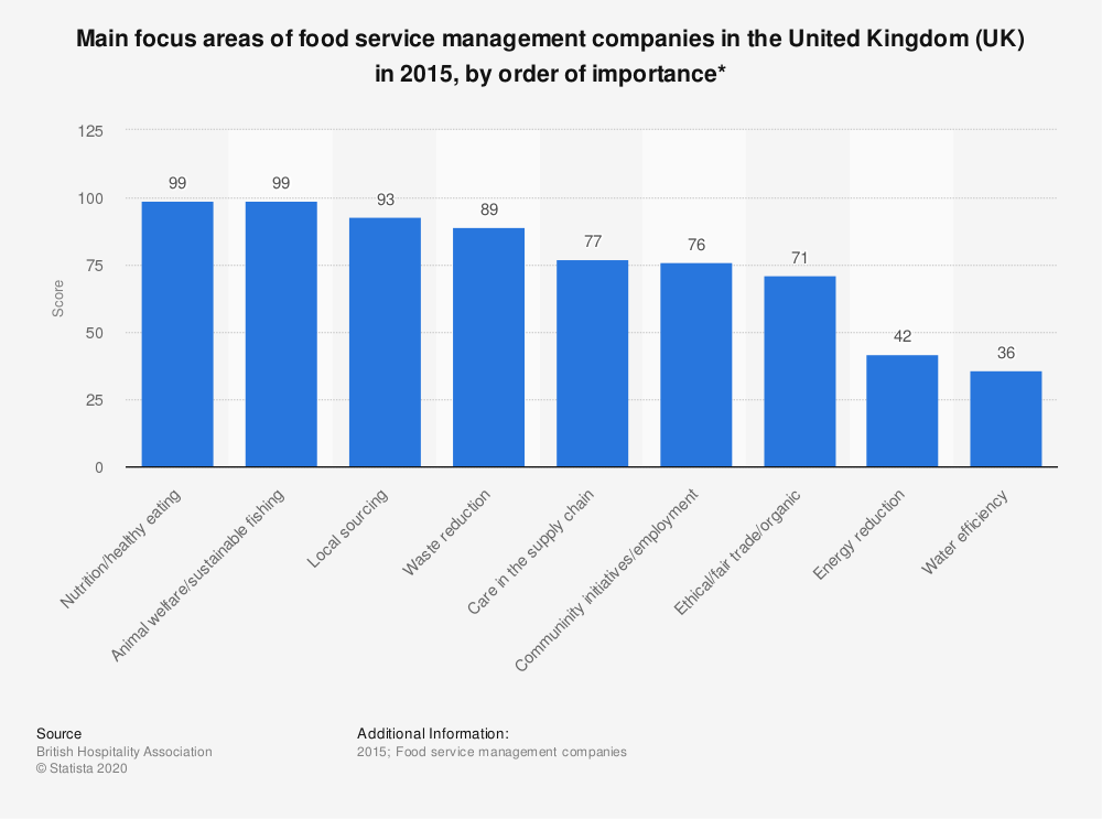 Statistic: Main focus areas of food service management companies in the United Kingdom (UK) in 2015, by order of importance* | Statista