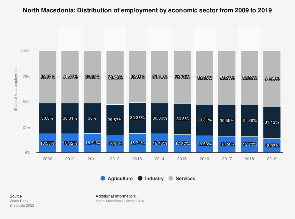 Statistic: North Macedonia: Distribution of employment by economic sector from 2008 to 2018 | Statista