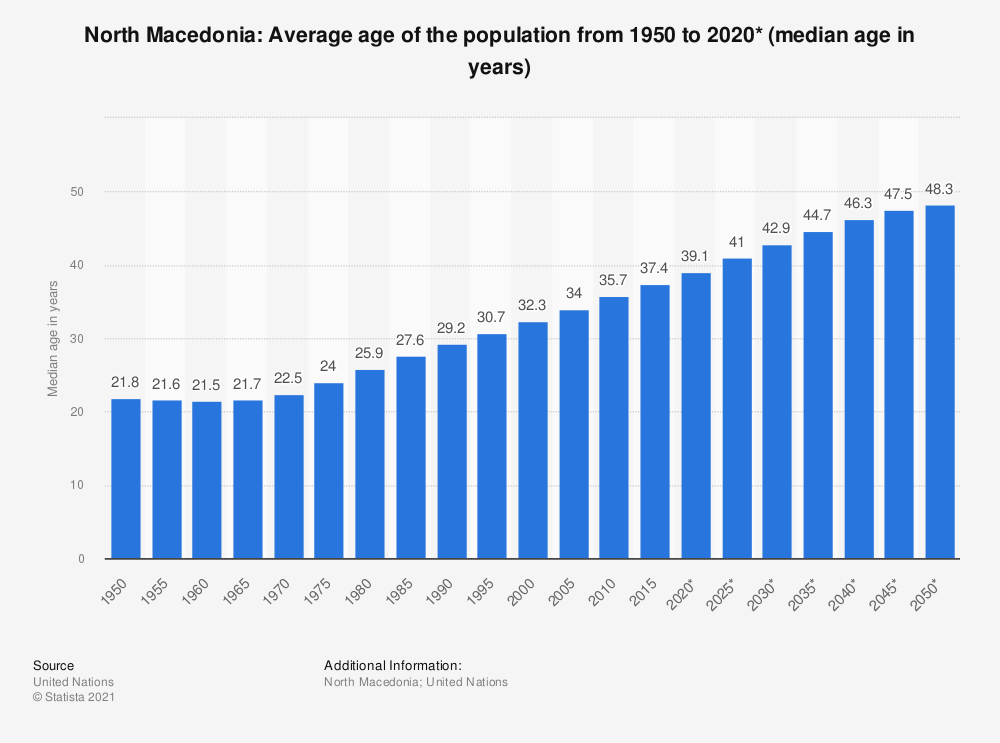 Statistic: Macedonia: Average age of the population from 1950 to 2020* (median age in years) | Statista