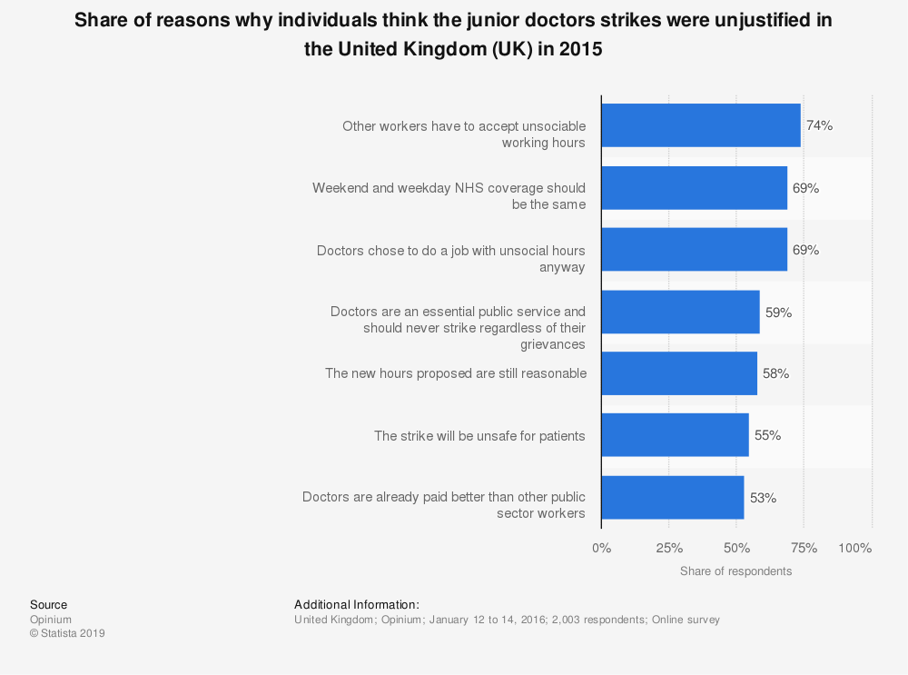 Statistic: Share of reasons why individuals think the junior doctors strikes were unjustified in the United Kingdom (UK) in 2015 | Statista