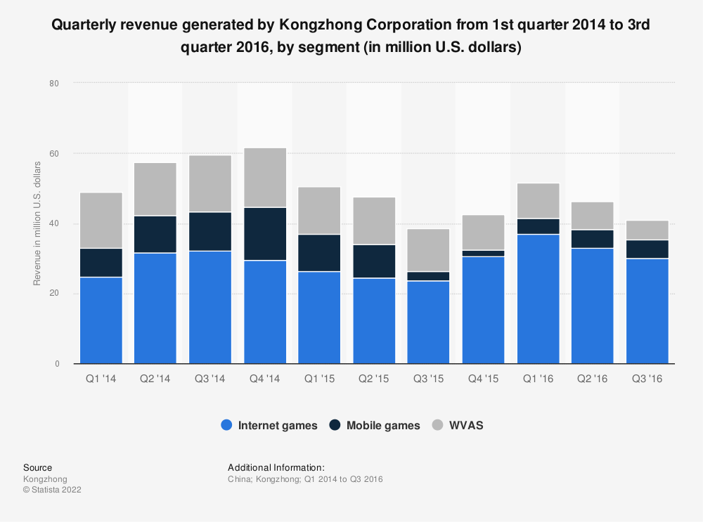 Statistic: Quarterly revenue generated by Kongzhong Corporation from 1st quarter 2014 to 3rd quarter 2016, by segment (in million U.S. dollars) | Statista