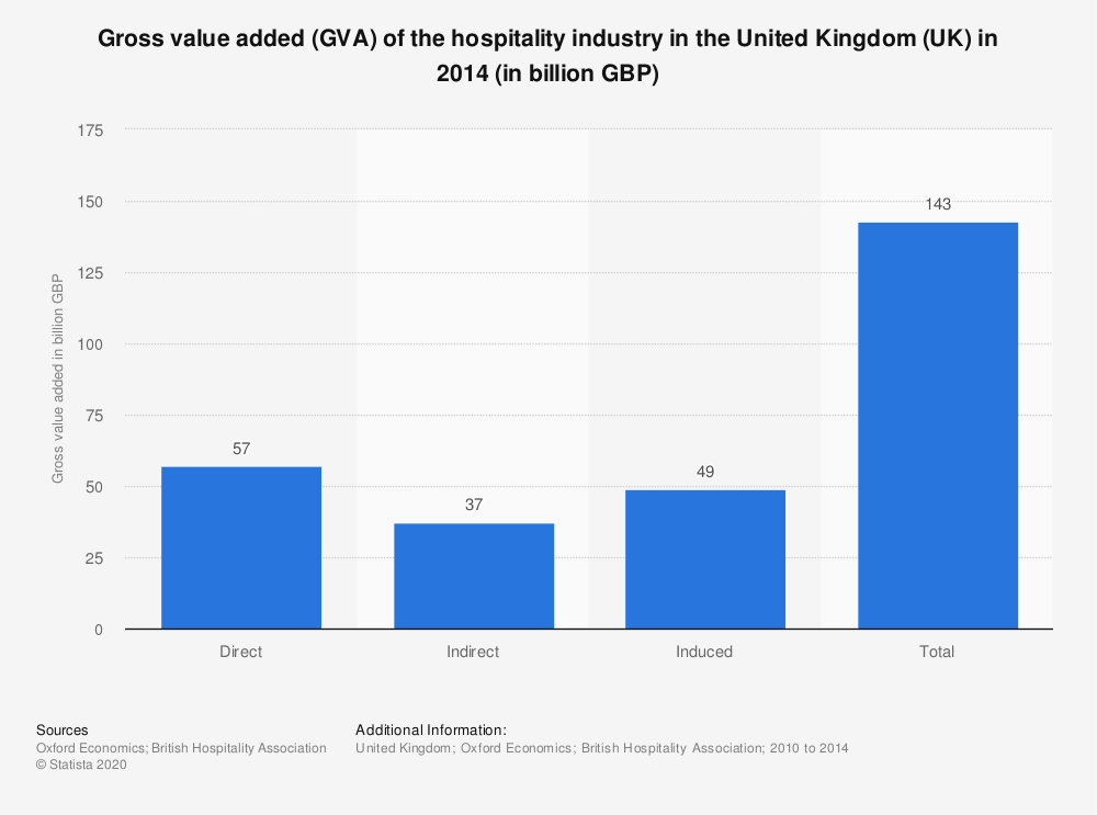 Statistic: Gross value added (GVA) of the hospitality industry in the United Kingdom (UK) in 2014 (in billion GBP) | Statista
