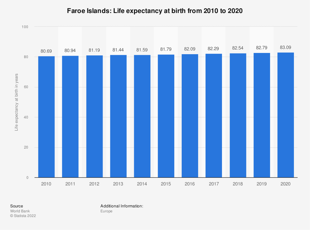 Statistic: Faroe Islands: Life expectancy at birth from 2008 to 2018 | Statista