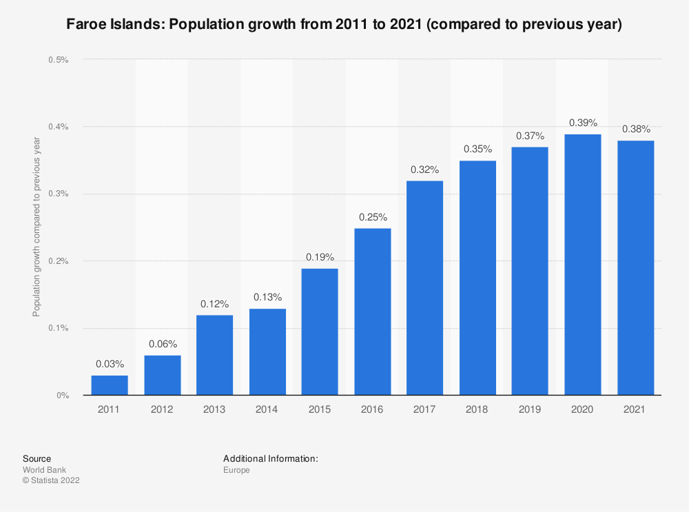 Statistic: Faroe Islands: Population growth from 2007 to 2017 (compared to previous year) | Statista