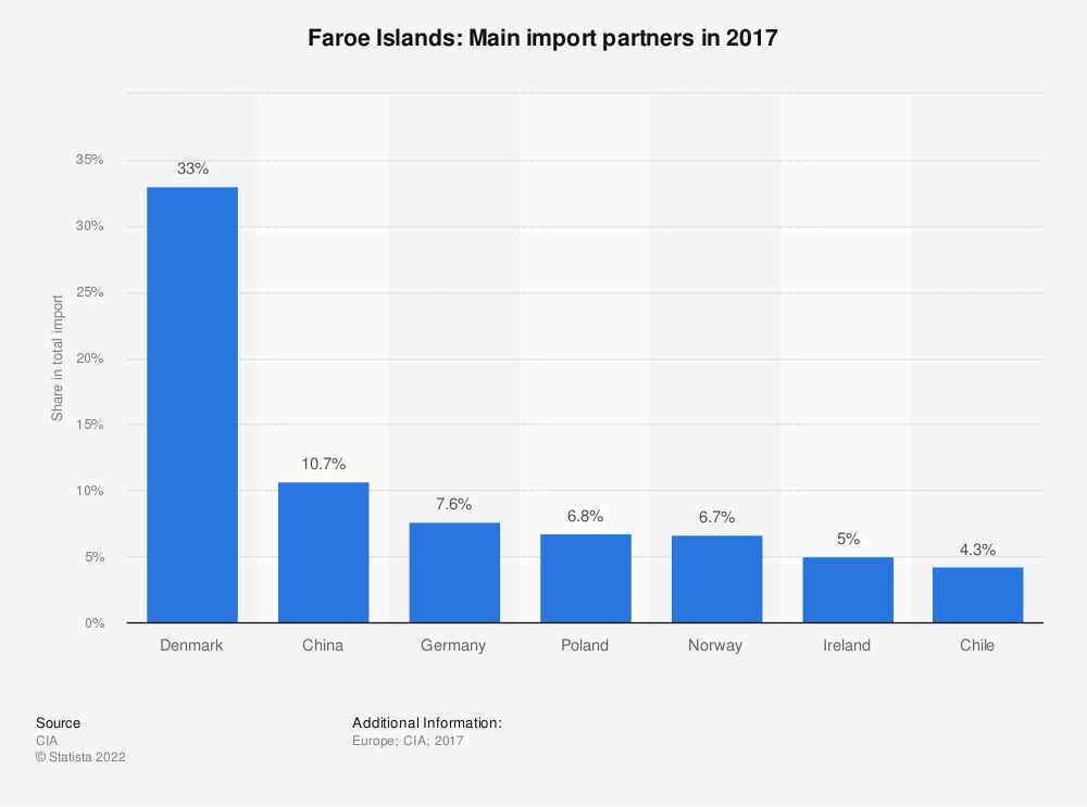Statistic: Faroe Islands: Main import partners in 2017 | Statista