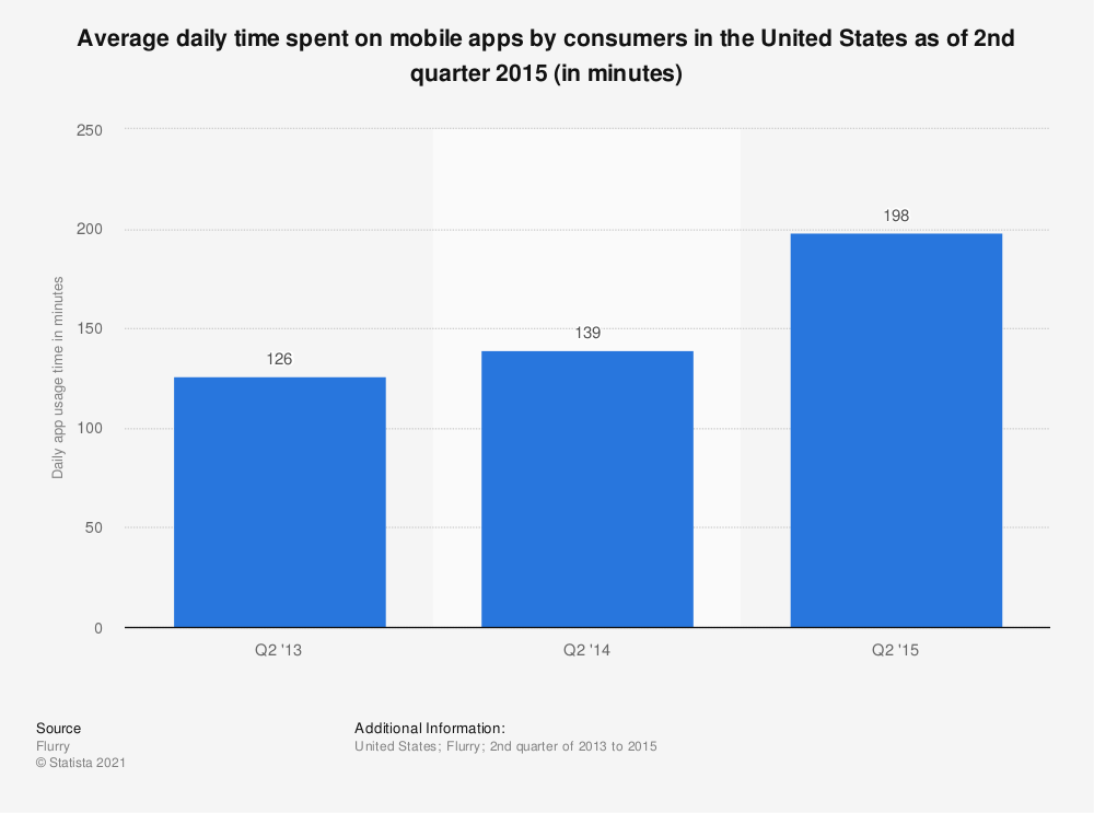 Statistic: Average daily time spent on mobile apps by consumers in the United States as of 2nd quarter 2015 (in minutes) | Statista