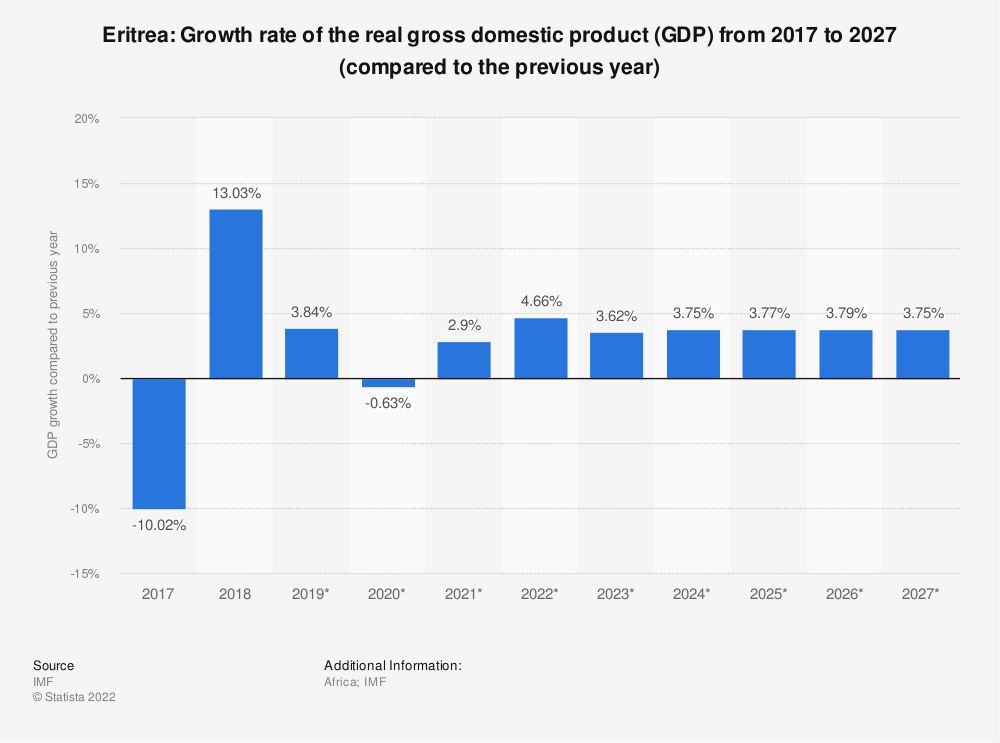 Statistic: Eritrea: Growth rate of the real gross domestic product (GDP) from 2014 to 2024 (compared to the previous year) | Statista