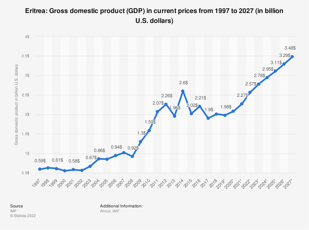 Statistic: Eritrea: Gross domestic product (GDP) in current prices from 1994 to 2021 (in billion international dollars) | Statista