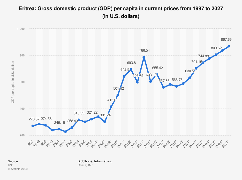 Statistic: Eritrea: Gross domestic product (GDP) per capita in current prices from 1994 to 2024 (in U.S. dollars) | Statista