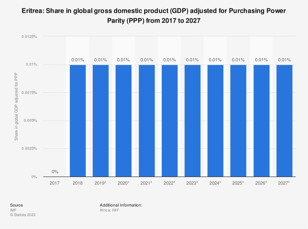 Statistic: Eritrea: Share in global gross domestic product (GDP) adjusted for Purchasing Power Parity (PPP) from 2014 to 2024 | Statista