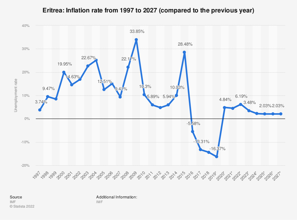 Statistic: Eritrea: Inflation rate from 1994 to 2021 (compared to the previous year) | Statista