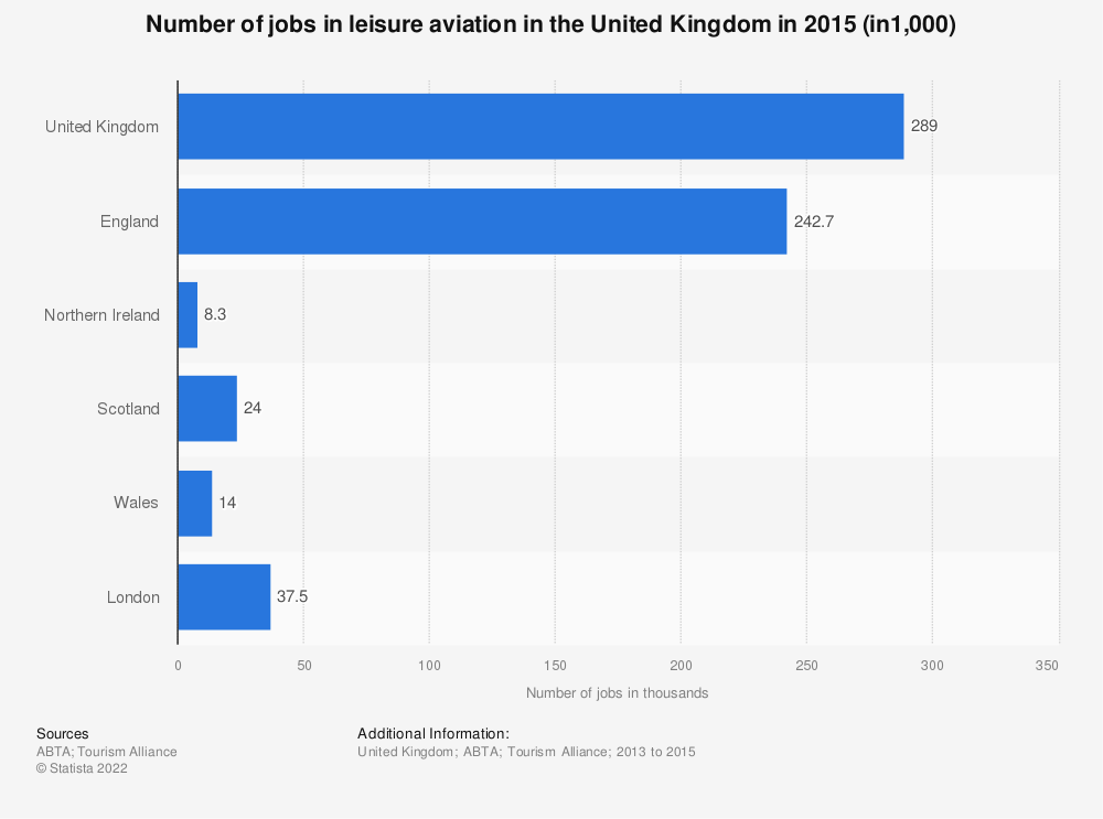 Statistic: Number of jobs in leisure aviation in the United Kingdom in 2015 (in1,000) | Statista