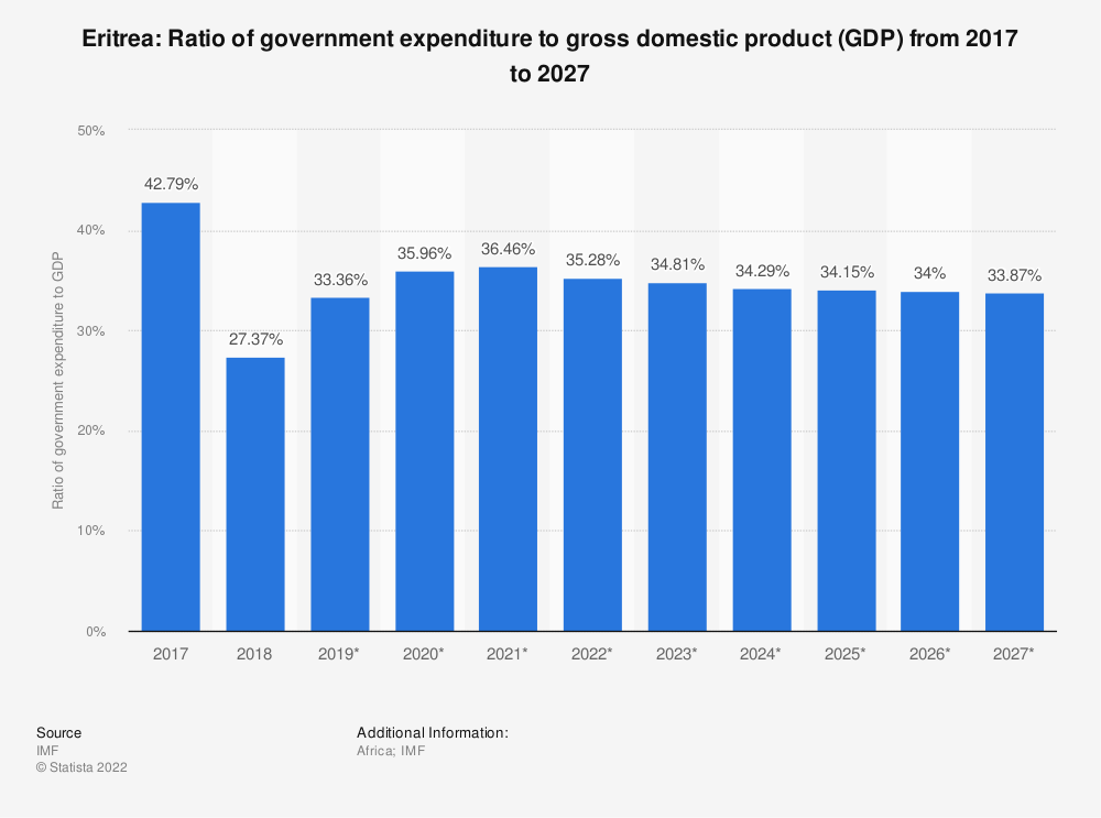 Statistic: Eritrea: Ratio of government expenditure to gross domestic product (GDP) from 2014 to 2024 | Statista
