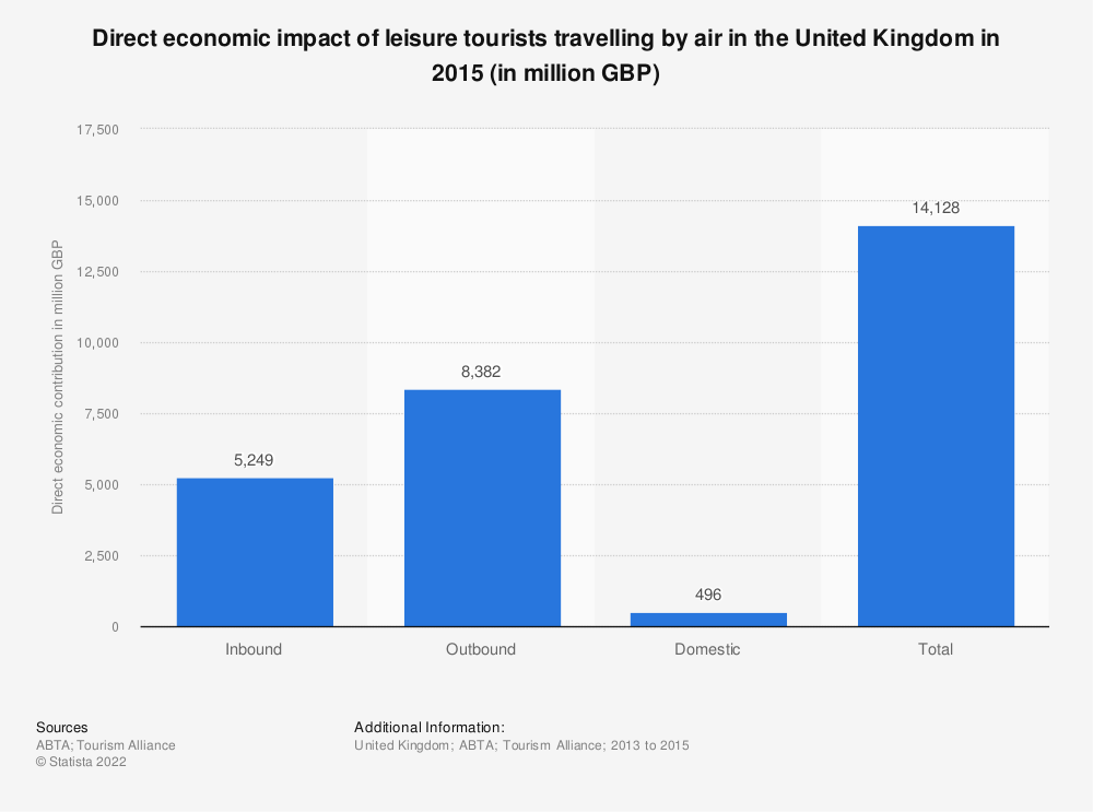 Statistic: Direct economic impact of leisure tourists travelling by air in the United Kingdom in 2015 (in million GBP) | Statista