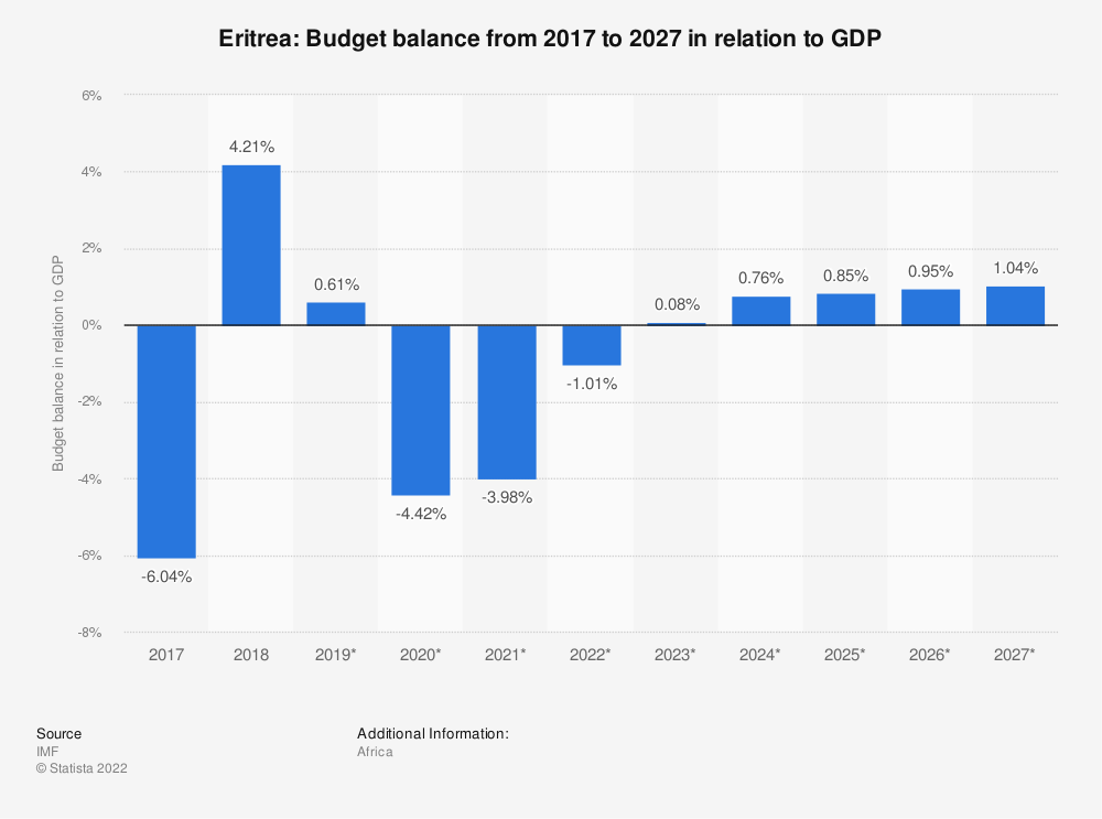 Statistic: Eritrea: Budget balance from 2014 to 2024 in relation to GDP | Statista
