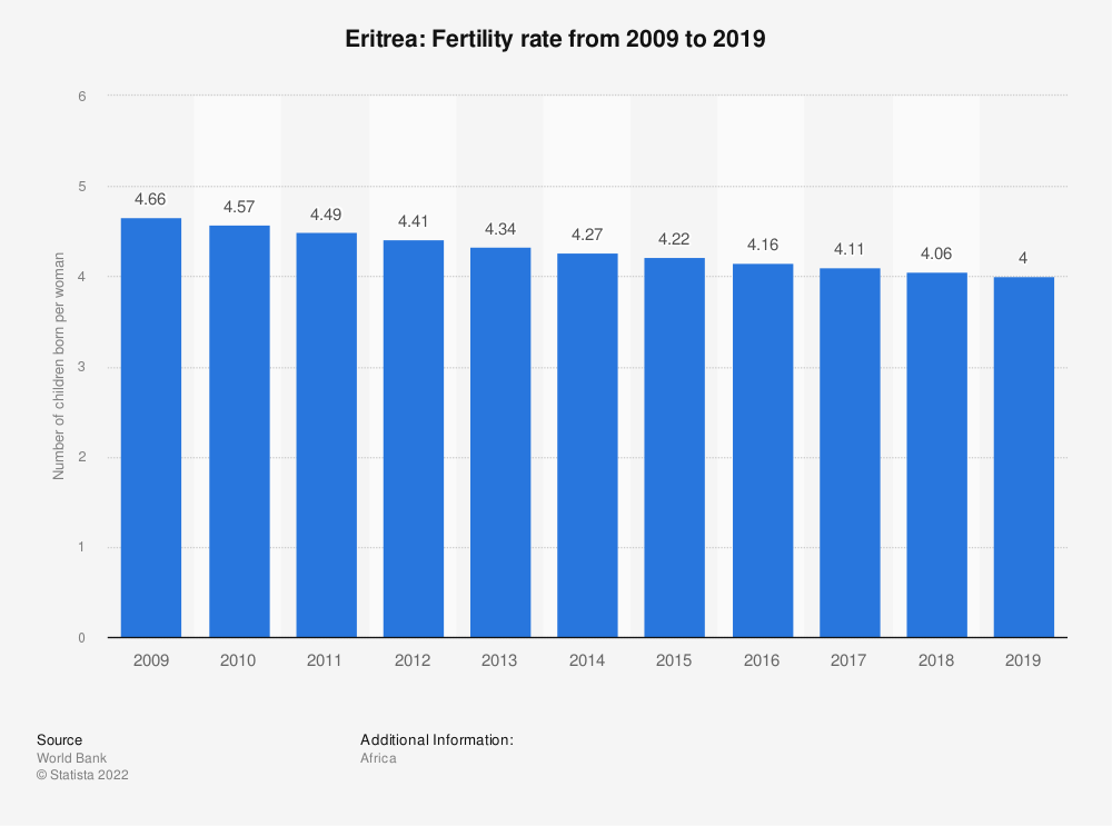 Statistic: Eritrea: Fertility rate from 2007 to 2017 | Statista