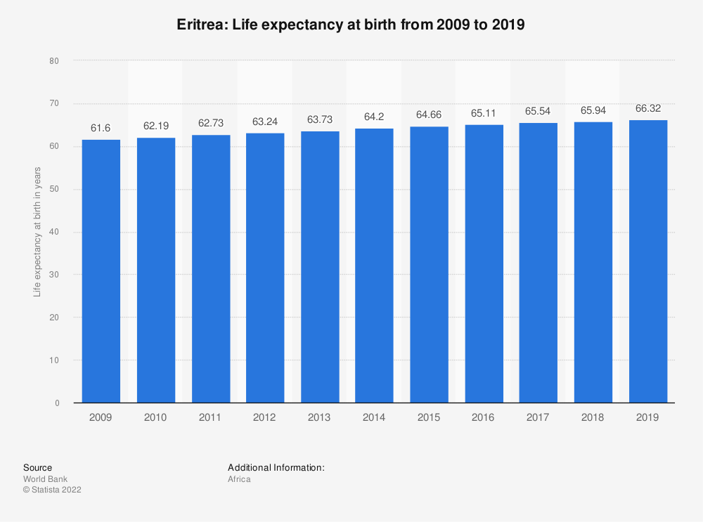 Statistic: Eritrea: Life expectancy at birth from 2007 to 2017 | Statista