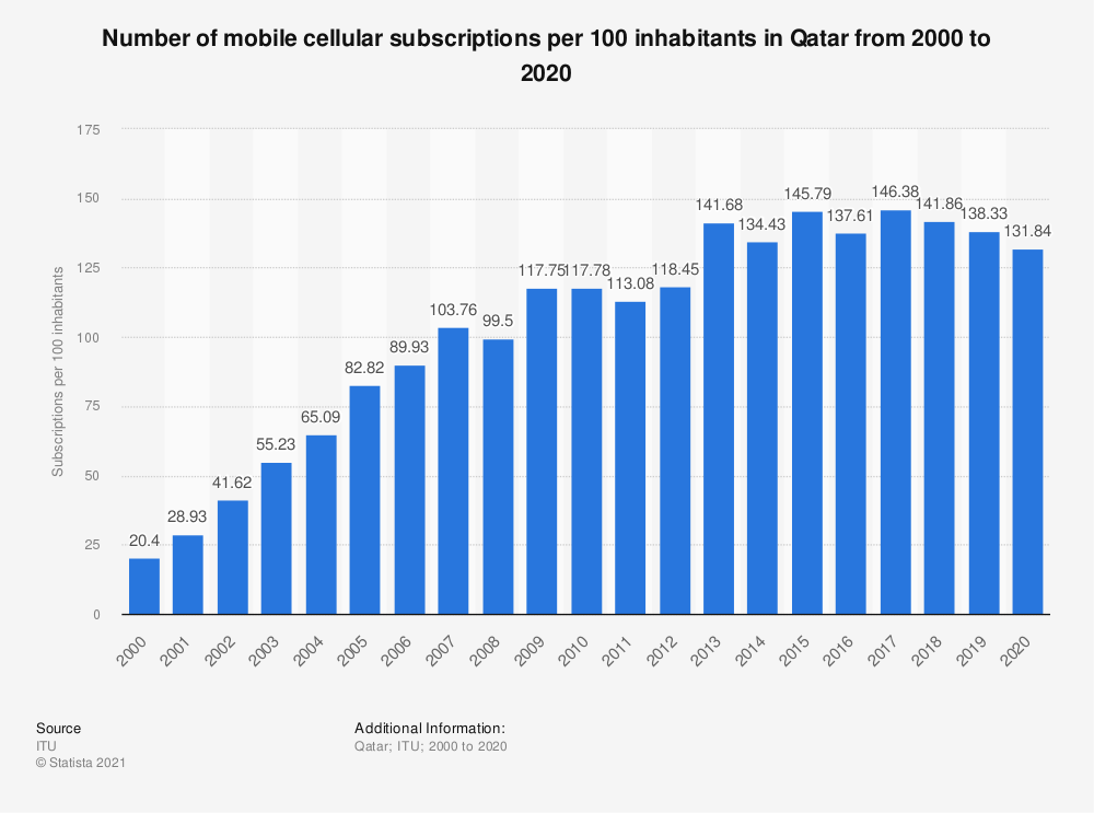 Statistic: Number of mobile cellular subscriptions per 100 inhabitants in Qatar from 2000 to 2017 | Statista