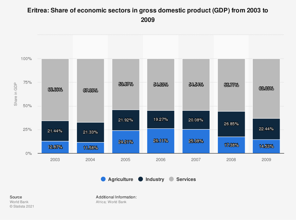Statistic: Eritrea: Share of economic sectors in gross domestic product (GDP) from 2003 to 2009 | Statista