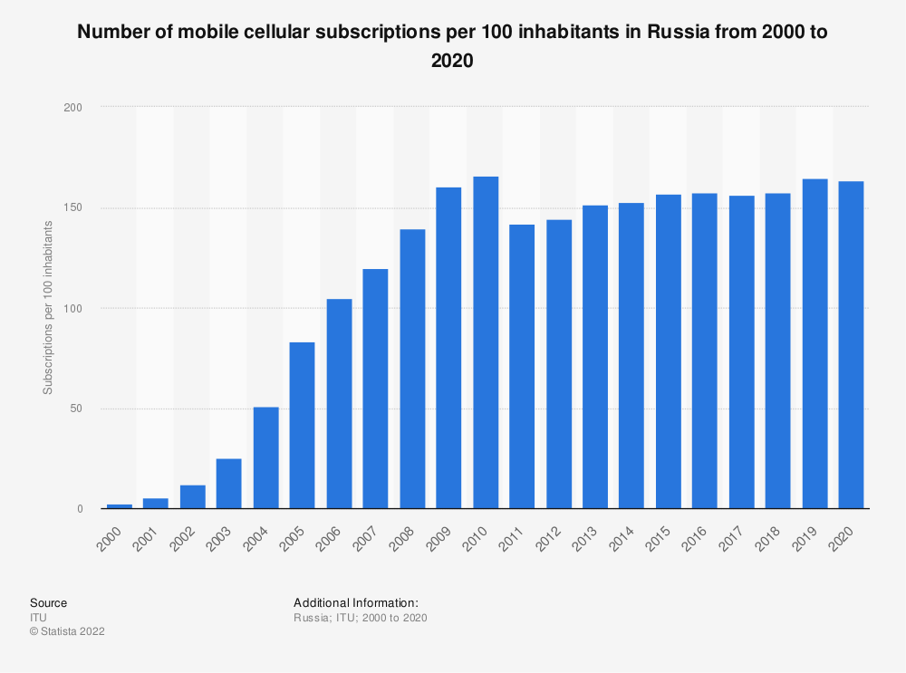 Statistic: Number of mobile cellular subscriptions per 100 inhabitants in Russia from 2000 to 2019   Statista