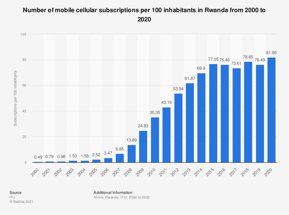 Statistic: Number of mobile cellular subscriptions per 100 inhabitants in Rwanda from 2000 to 2018 | Statista