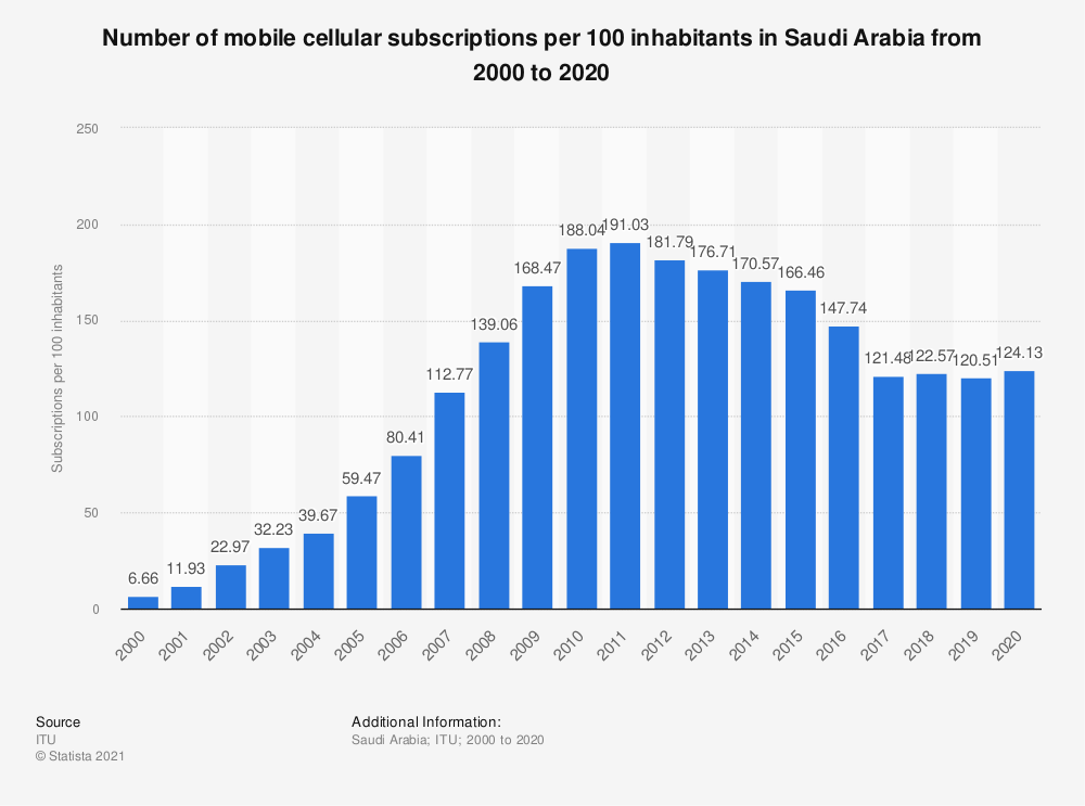 Statistic: Number of mobile cellular subscriptions per 100 inhabitants in Saudi Arabia from 2000 to 2018 | Statista