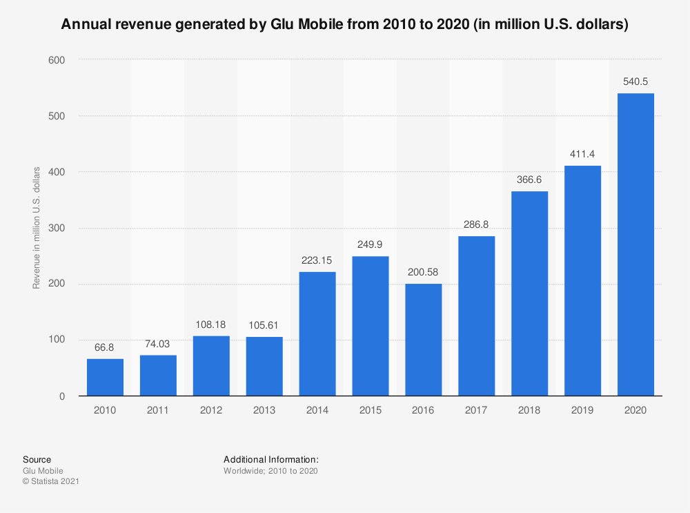 Statistic: Annual revenue generated by Glu Mobile from 2010 to 2020 (in million U.S. dollars) | Statista
