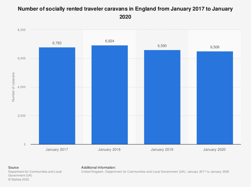 Statistic: Number of socially rented traveller caravans in England from January 2017 to January 2019 | Statista
