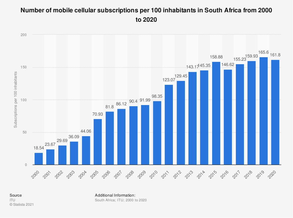 Statistic: Number of mobile cellular subscriptions per 100 inhabitants in South Africa from 2000 to 2019 | Statista