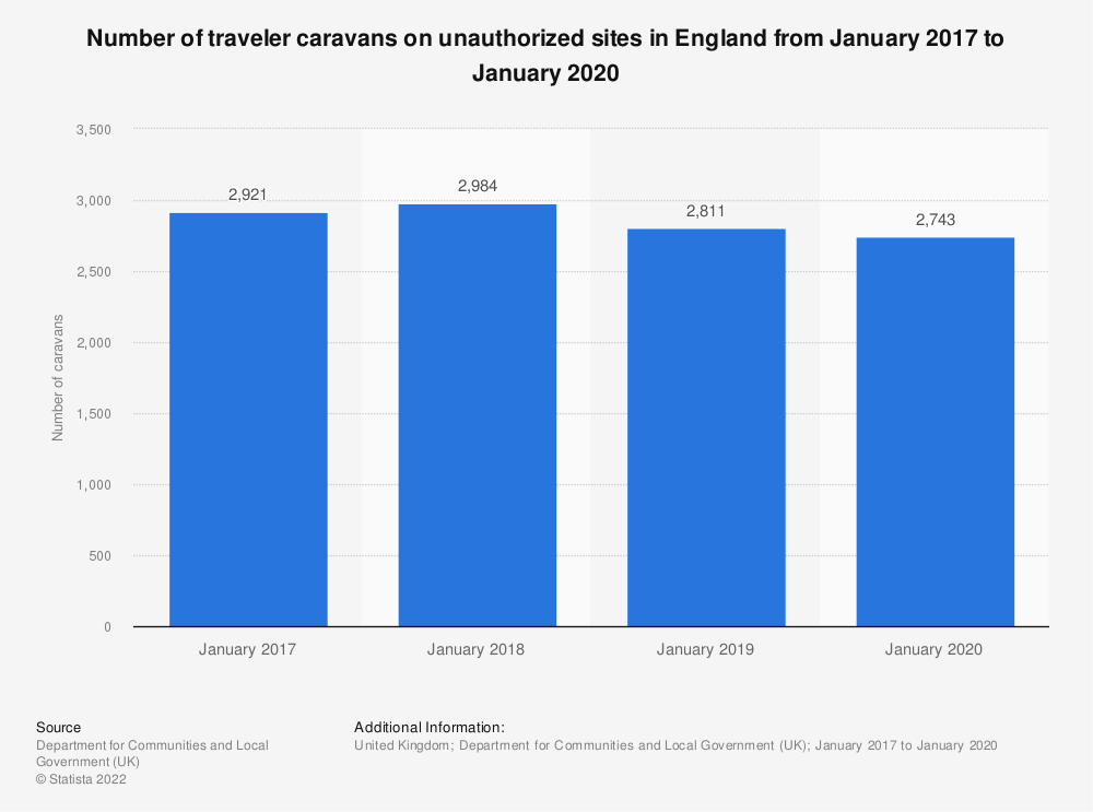 Statistic: Number of traveler caravans on unauthorized sites in England from July 2013 to July 2017* | Statista