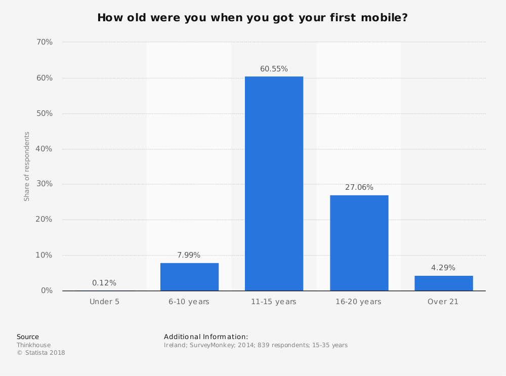 Statistic: How old were you when you got your first mobile? | Statista