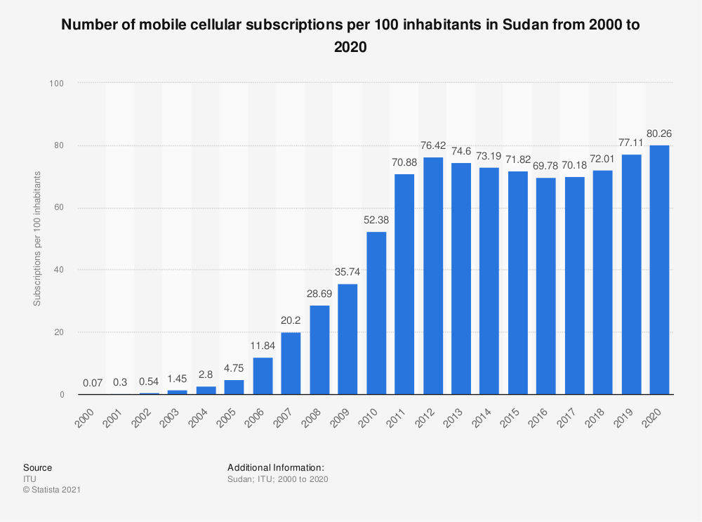 Statistic: Number of mobile cellular subscriptions per 100 inhabitants in Sudan from 2000 to 2018 | Statista