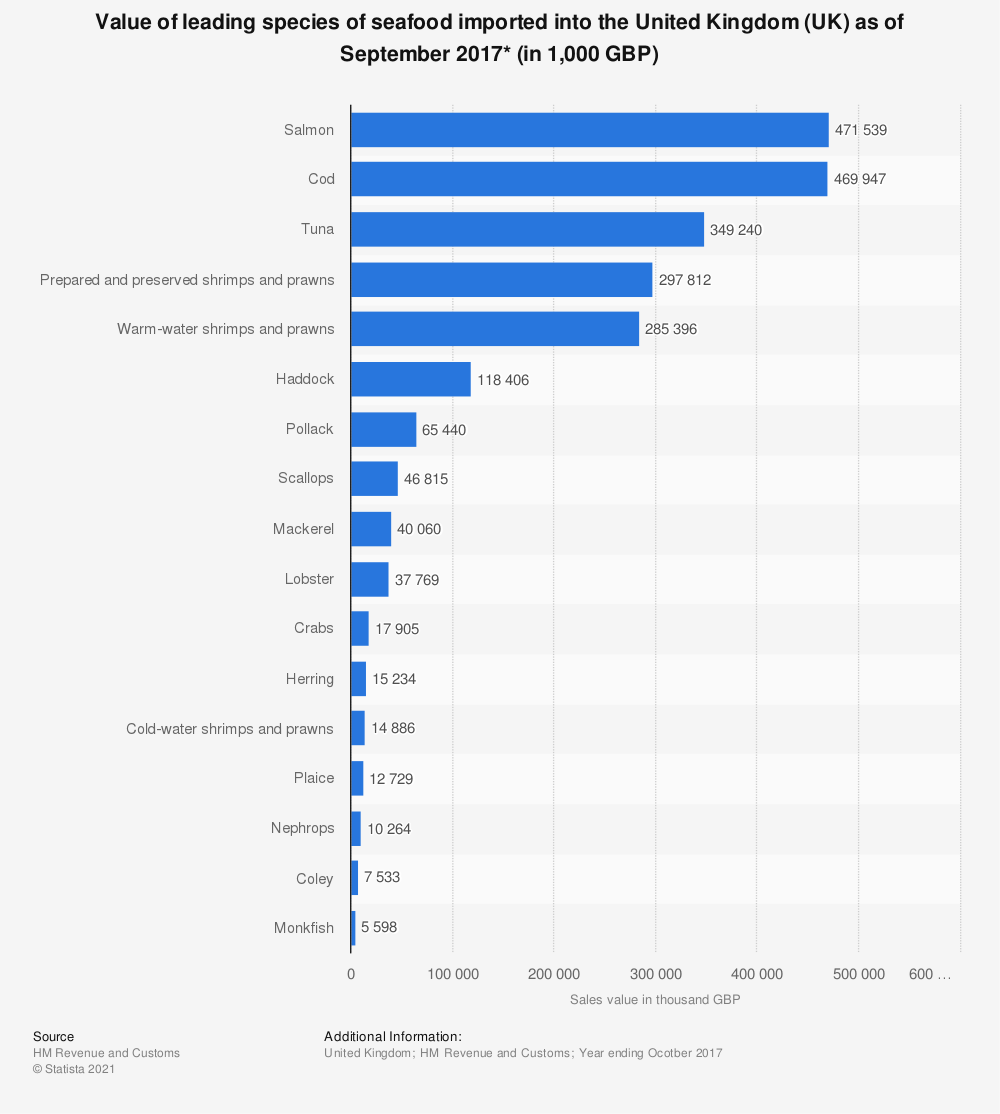 Statistic: Value of leading species of seafood imported into the United Kingdom (UK) as of September 2017* (in 1,000 GBP) | Statista