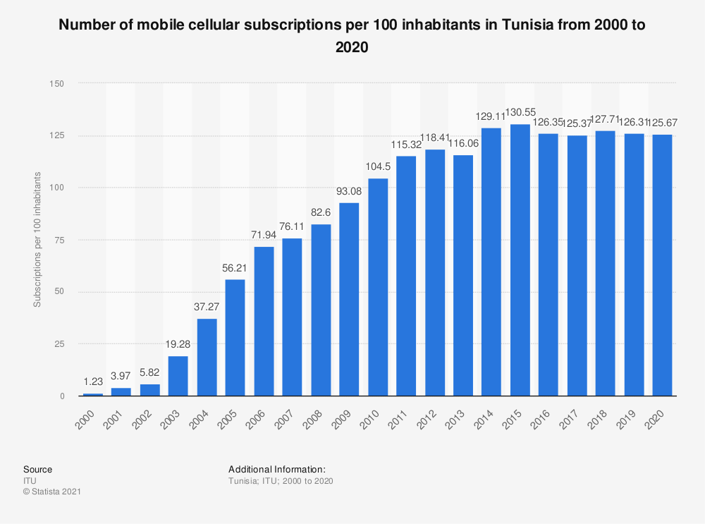 Statistic: Number of mobile cellular subscriptions per 100 inhabitants in Tunisia from 2000 to 2018 | Statista