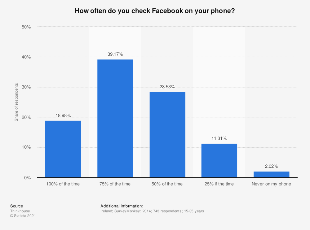 Statistic: How often do you check Facebook on your phone? | Statista